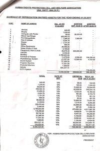 Schedule of Depreciation - 2017